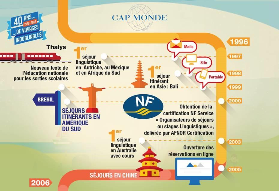 infographie-cap-monde-4